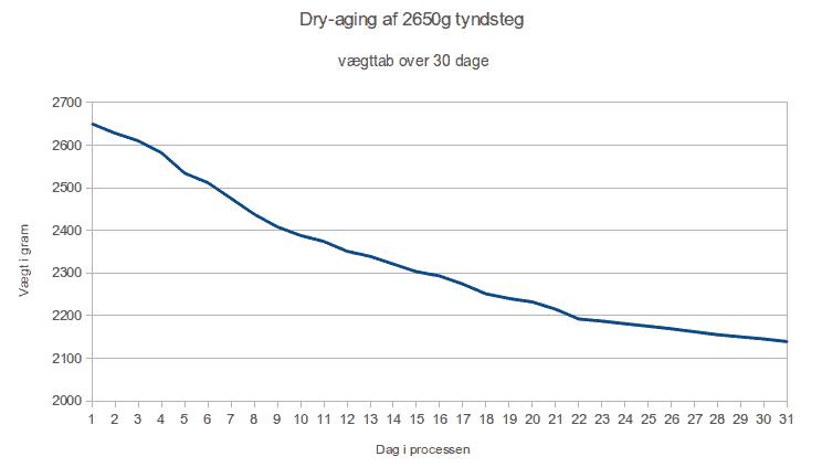 Dryaging af oksekød i 30 dage - vægttab